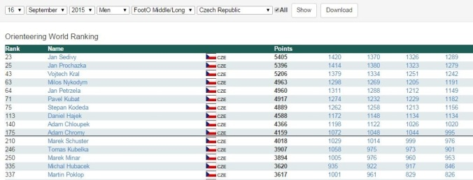 ranking les WRE